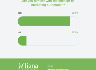 What are the Benefits of Marketing Automation? (Survey Results 2.0)