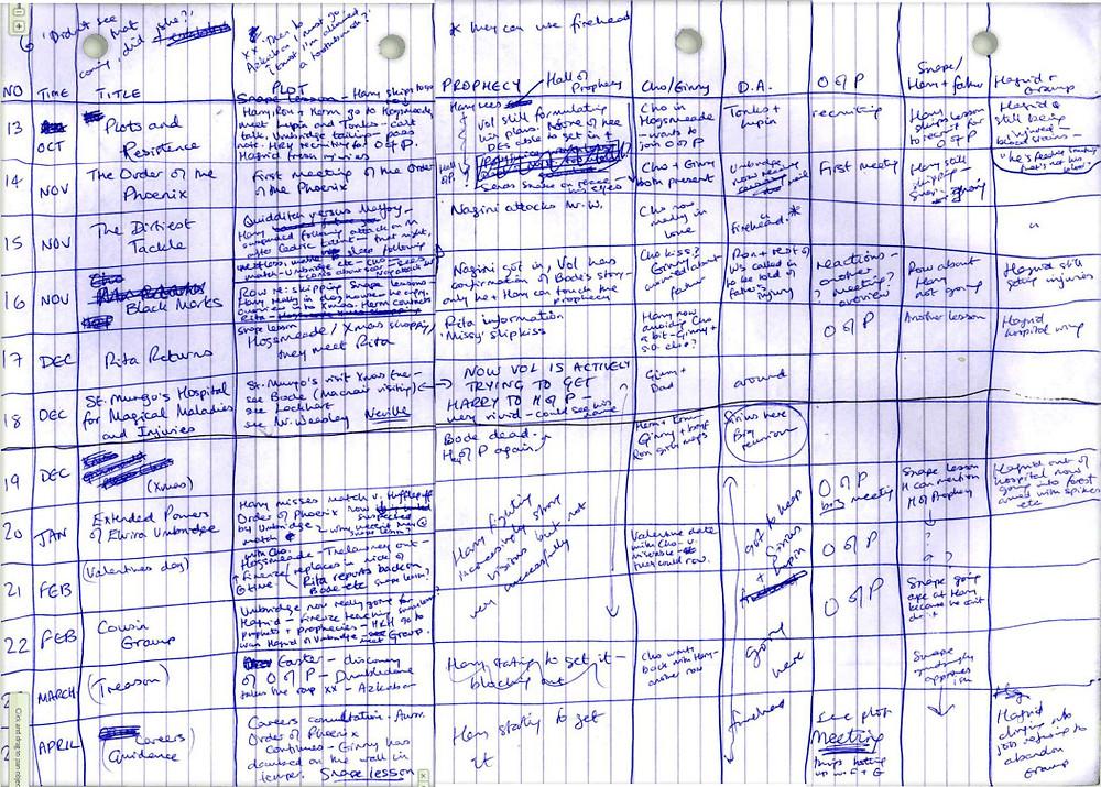 """J.K. Rowling's spreadsheet for """"Phoenix"""""""