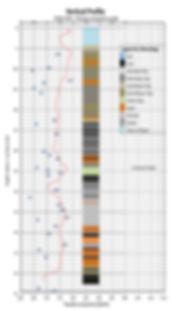 Vertical Borehole TC Analysis