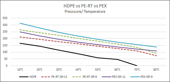HDPE.PE-RT.PEX Chart.png