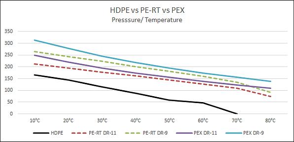 HDPE.PE-RT.PEX Chart.png