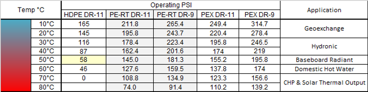HDPE.PE-RT.PEX Table.png