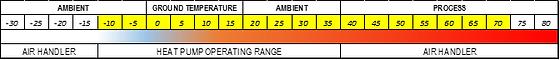 TEES Temperature Range.png