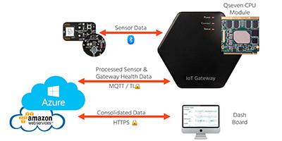 congatec, loT Gateway와 loT Edge 서버용 Cloud API 첫 출시