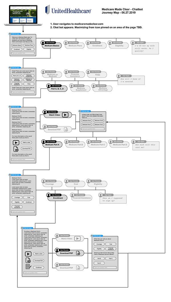 Medicare-Basics-Journey-Map.jpg