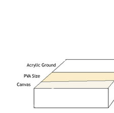 The Priming Layer