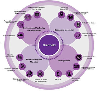 Cranfeild and Circular Economy