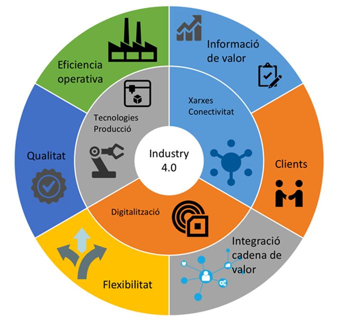 Industria 40 Y Los Profesionales De La Ingeniería