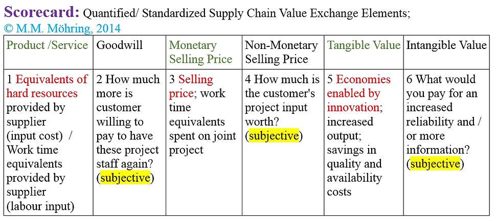 Scorecard, entwickelt von Monika Maria Möhring zur quantifizierng/standartisierung von Supply Chain Wert-Austausch-Elementen