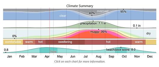 Screenshot_2021-04-21 Average Weather in