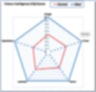 VQ Score radar chart.png