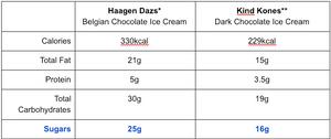 Haagen Dazs vs. Kind Kones