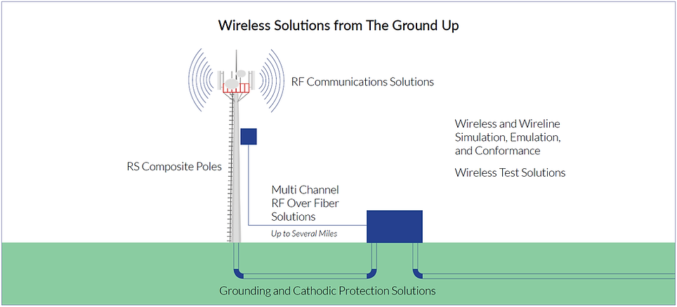 WirelessSolutions.png