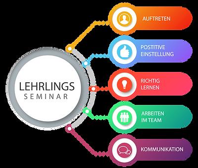 lehrlingsseminar-01.png
