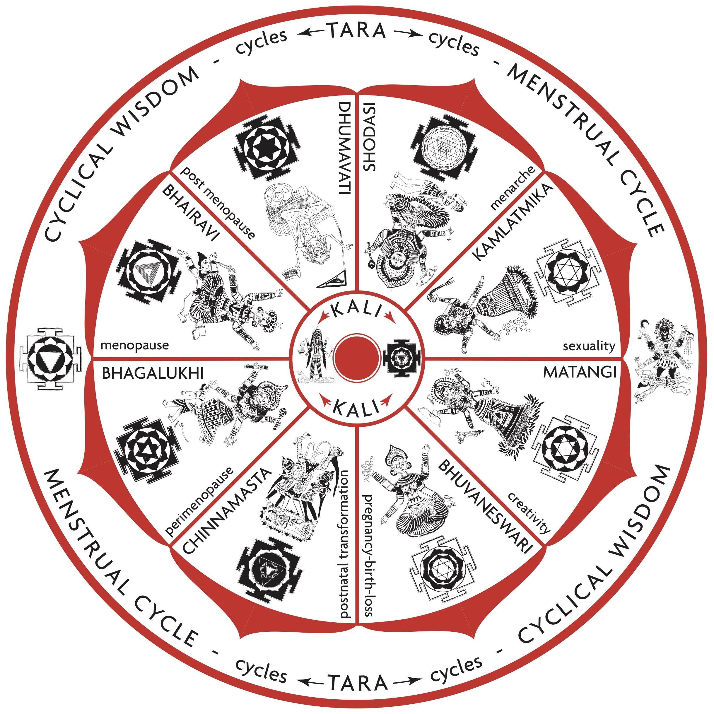 Mahavidya wheel