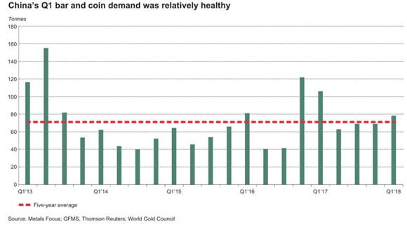 Nhu cầu vàng thỏi và đồng tiền vàng của Trung Quốc trong quý I 2018
