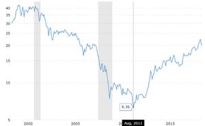 Số ounce vàng cần dùng để đổi 1 đơn vị Dow Jone trong 100 năm qua