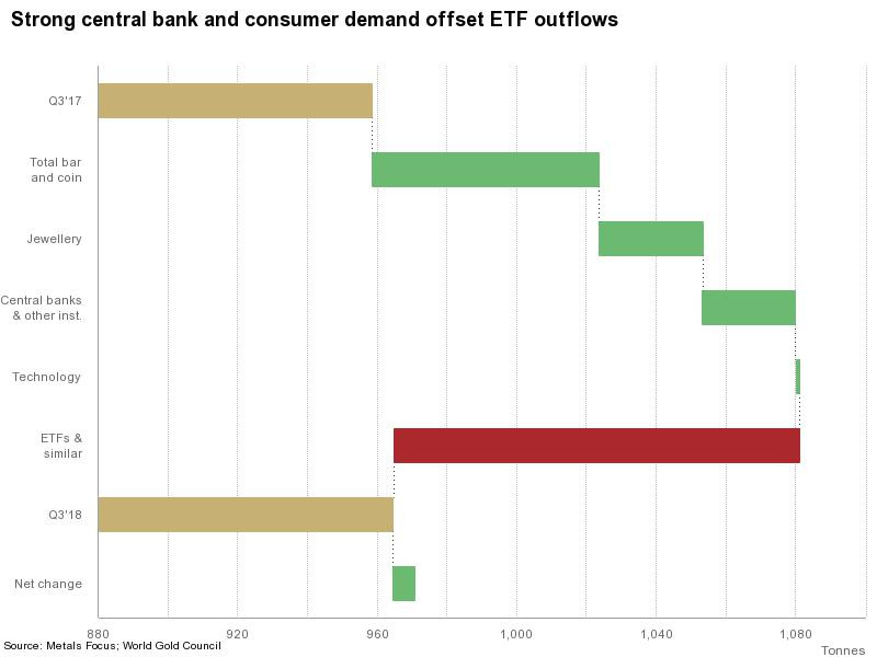 Strong central bank and consumer demand offset ETF outflows