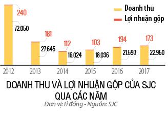 Doanh thu và lợi nhuận của SJC qua các năm.