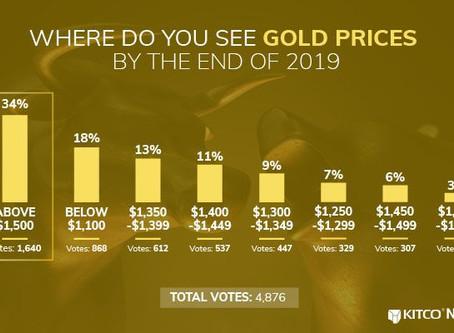 Kitco: Giá Vàng được dự đoán lên trên $1,500 trong năm 2019