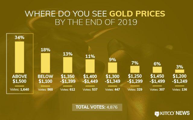 dự đoán giá vàng 2019 của Kitco