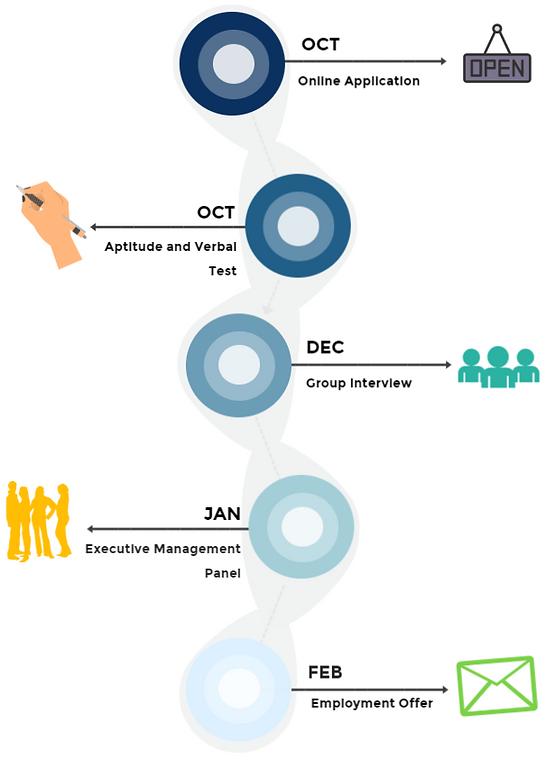 Recruitment Process(EN).PNG