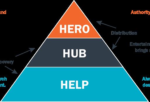 Conheça a estratégia de conteúdo Hero, Hub and Help criada pelo Google