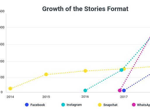 Como os profissionais de marketing estão usando o Instagram? [Infográficos]