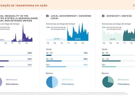 Tópicos e tendências de 2021 que vão dominar as conversas no Facebook e Instagram [Relatório]
