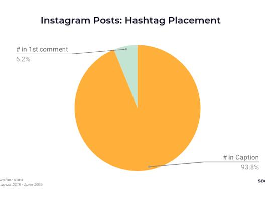 Onde você deve colocar suas hashtags do Instagram - na legenda ou no primeiro comentário?