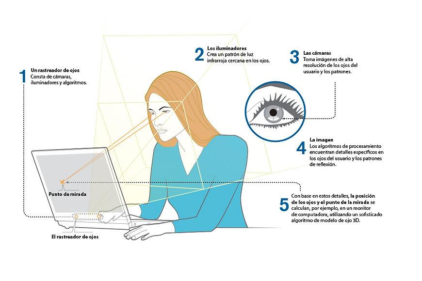 Dispositivo de seguimiento ocular