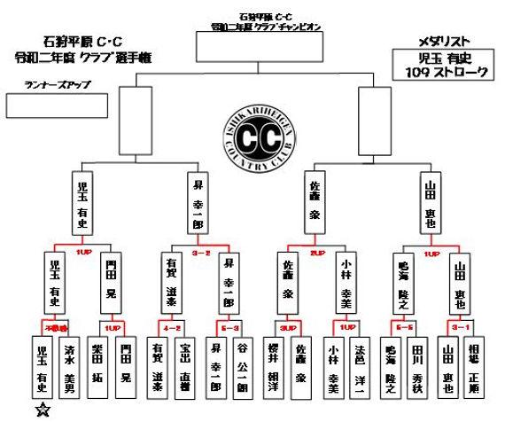 2020年 クラブ選手権トーナメント表.JPG