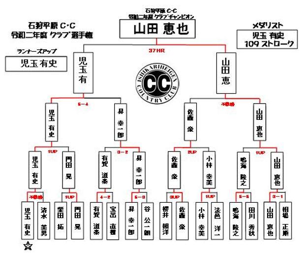 2020年 クラブ選手権トーナメント表 決勝.JPG