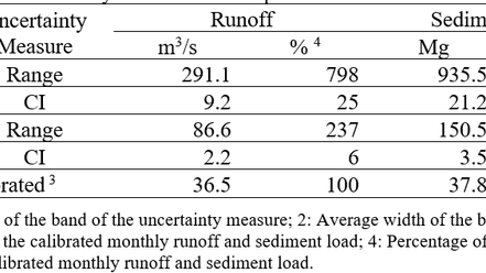 Parameter uncertainty vs. spatial data uncertainty