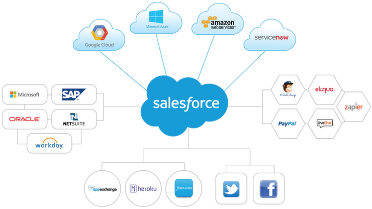 Top 20 Salesforce Integrations You Should Know About