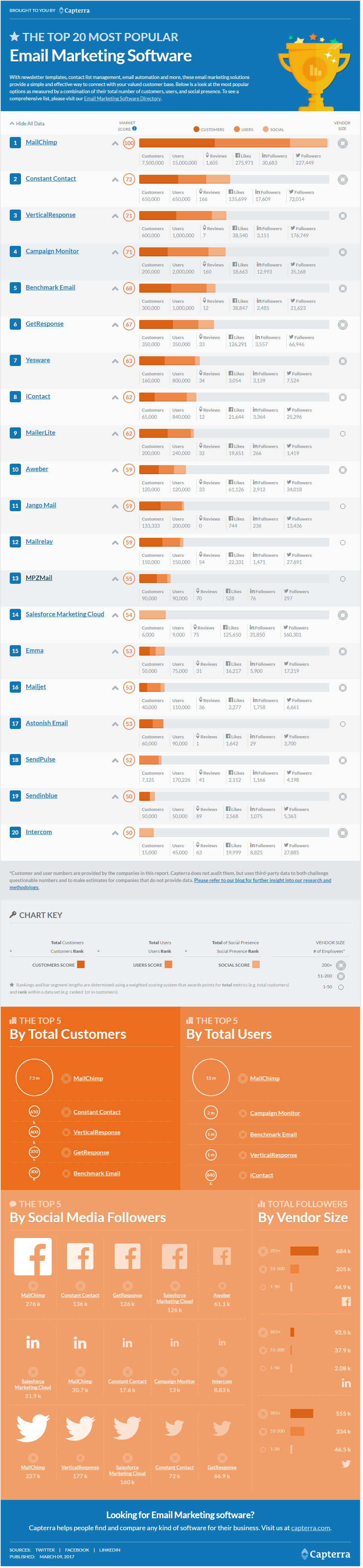 The Top 20 Most Popular Email Marketing Software Applications (Infographic)