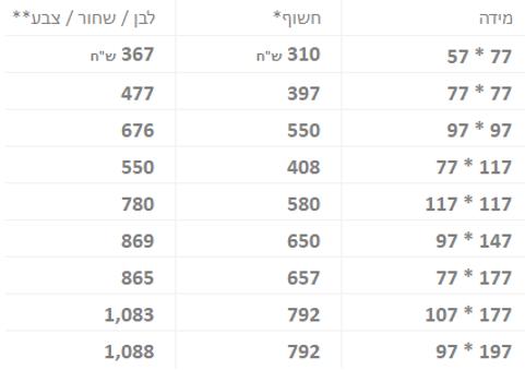 טבלת מחירים לוח פח מגנטי.png