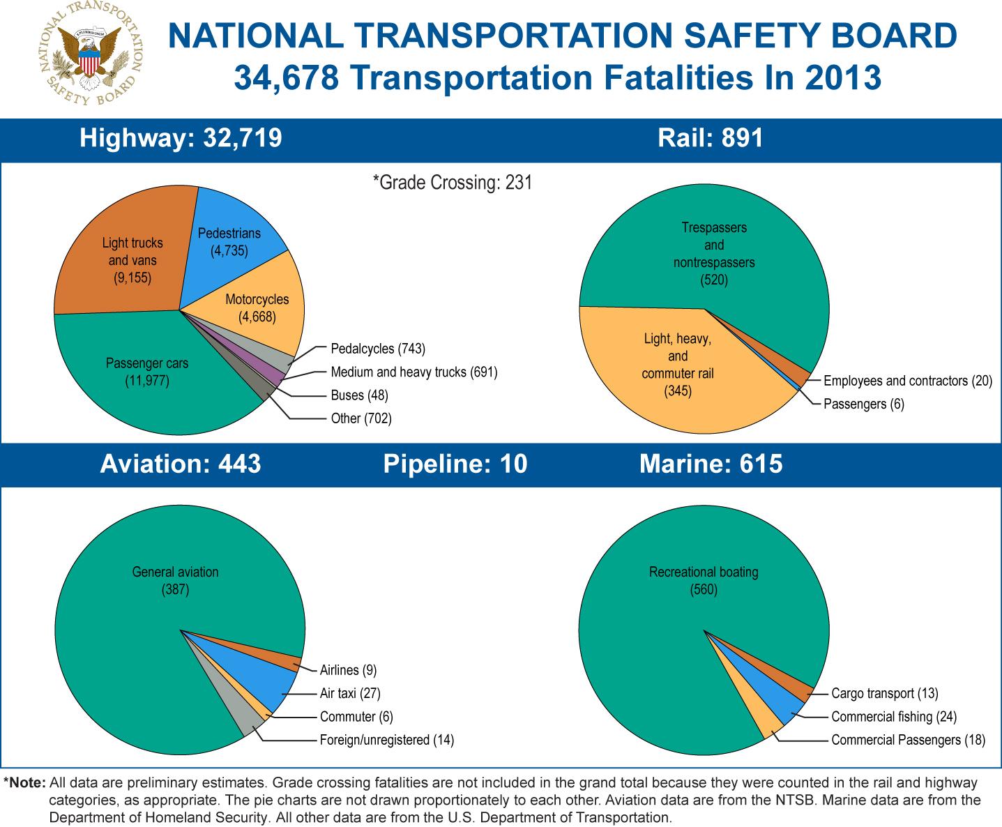 Buses Are Safest Mode of Transportation