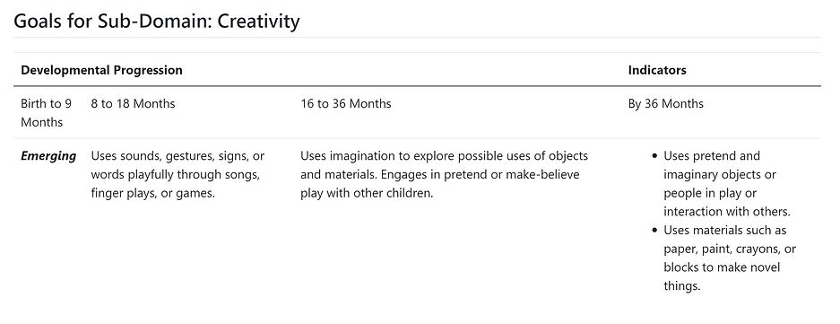 Child uses imaginatin in play & interactions