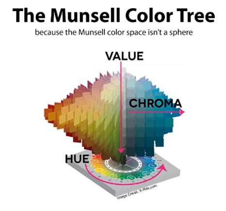 Camp-Chroma-Munsell tree.PNG