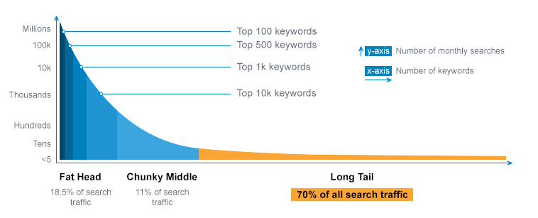 Image showing the volume of search traffic found in long tail keyword phrases from HitTail.