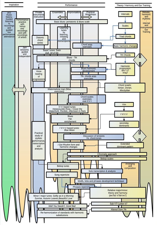 מודל תיאורטי לתכנית לימודים בג'אז רז יצחקי