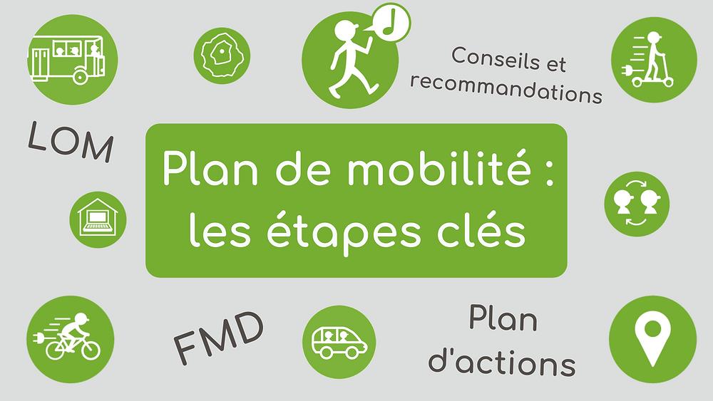 les étapes d'un plan de mobilité