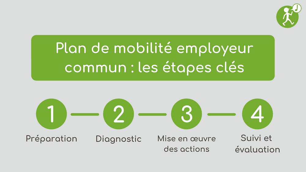 plan de mobilité employeur commun : les étapes clés