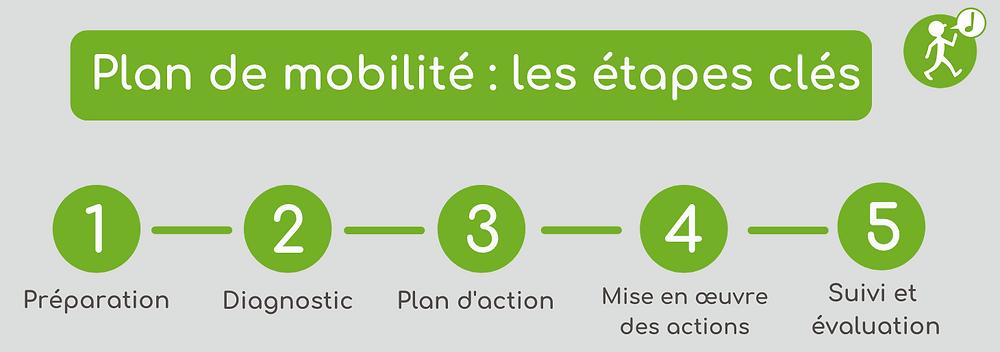 plan de mobilité : les étapes clés
