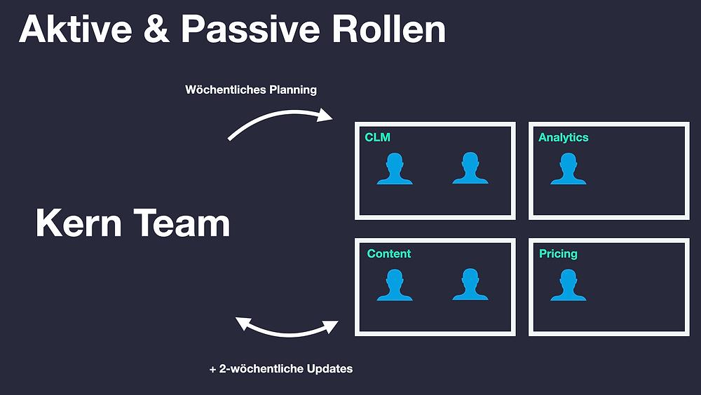 Aktive & Passive Rollen