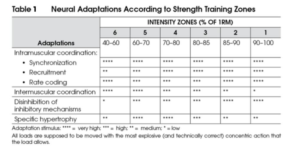 Strength Training adaptations