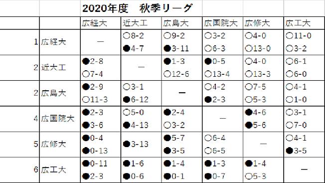 2020年秋季リーグ.png