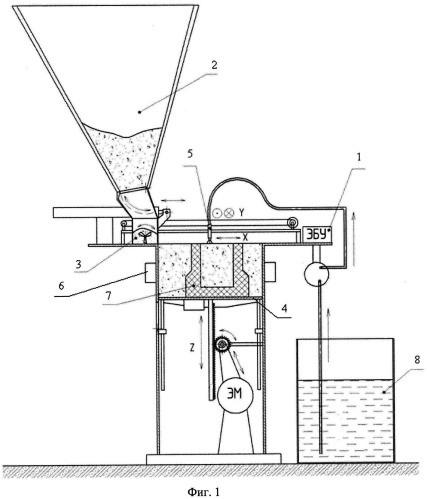 Из приемного бункера 2 смесь высыпается в лоток 3, который продвинувшись вдоль направления X, осуществляет засыпку огнеупорного порошкового материала толщиной 3 мм в сменную кассету 4.  Слой порошка равномерно распределяется скребком каретки при обратном ходе.  Далее печатающая головка 5, двигаясь вдоль направлений X и Y, печатает рисунок сечения модели (соответствующих n-му сечению) на слое порошка жидким связующим веществом. Жидкое связующее вещество поступает в печатающую головку 5 из емкости 8.  Далее сменная кассета 5 опускается на 3 мм, после чего рабочий объем подвергается действию вибраторов 6 в течение 3-5 сек.  При завершении прохода печатающей головки 5 дно сменной кассеты 4 опускается вдоль направления Z, сверху засыпается свежий слой порошкообразного компонента для нового нанесения связующего материала. После завершения формирования изделия 7 сменная кассета 4 извлекается из 3D-принтера и отправляется на выдержку в течение 2-24 часов, при которой происходит набор прочности изделия.  Сменная кассета 4 ставится на упор в специальной решетке над пустым кюбелем, куда при опускании стенок кассеты на решетку, высыпается неиспользованный порошок, используемый затем вновь.  При этом сформированное изделие остается на поднятом относительно стенок дне кассеты, с которого снимается и отправляется на сушку.  Сушку изделий производят при температуре 100-200°C.