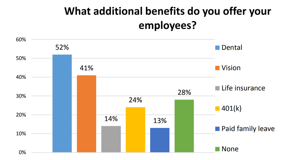 Get your employees affordable benefits